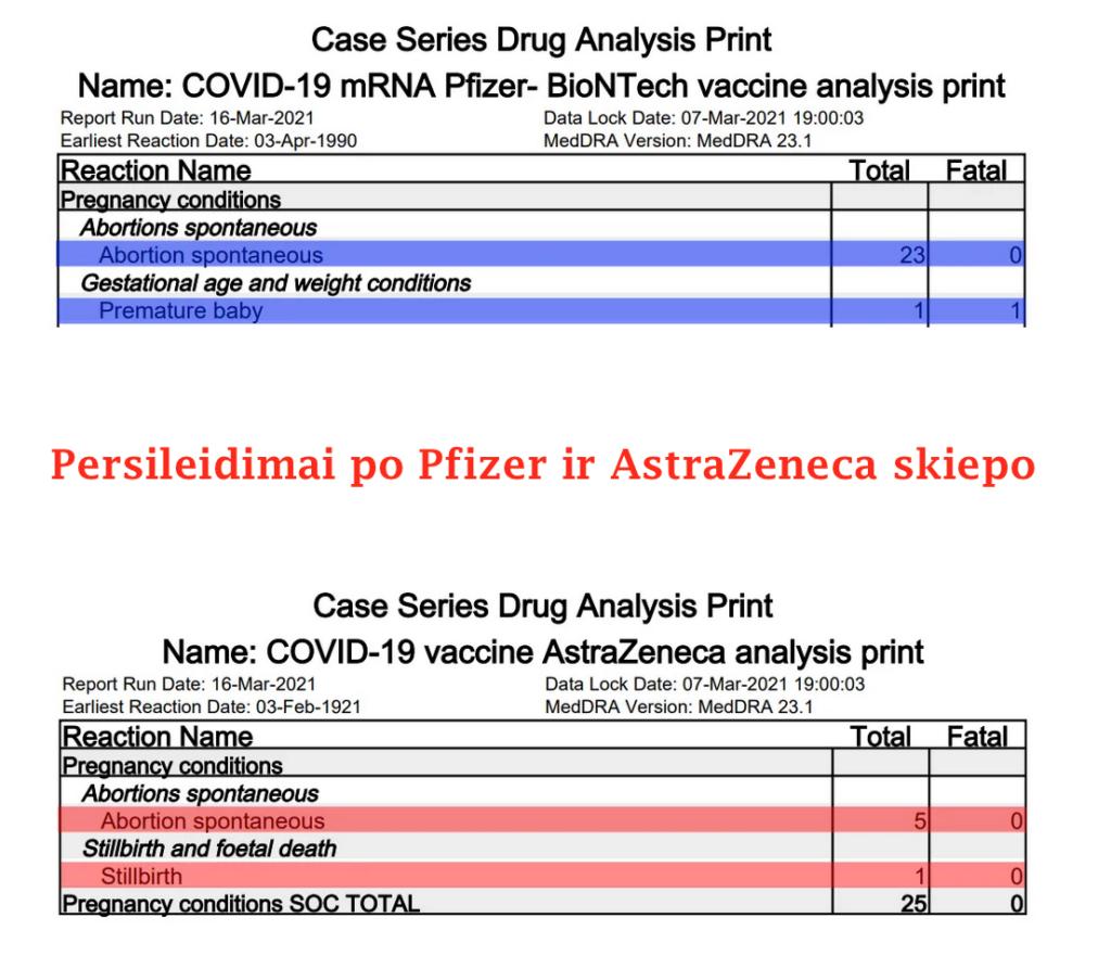 persileidimai po Pfizer vakcinos persileidimai po astrazeneca vakcinos